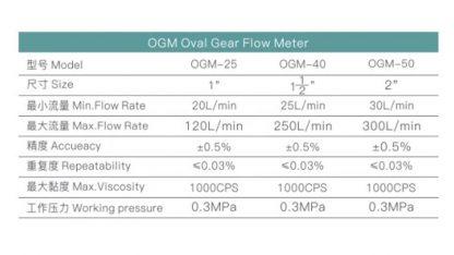 OGM-25 Oil Flow Meter วัดปริมาณการไหลน้ำมัน | 3N SHOP